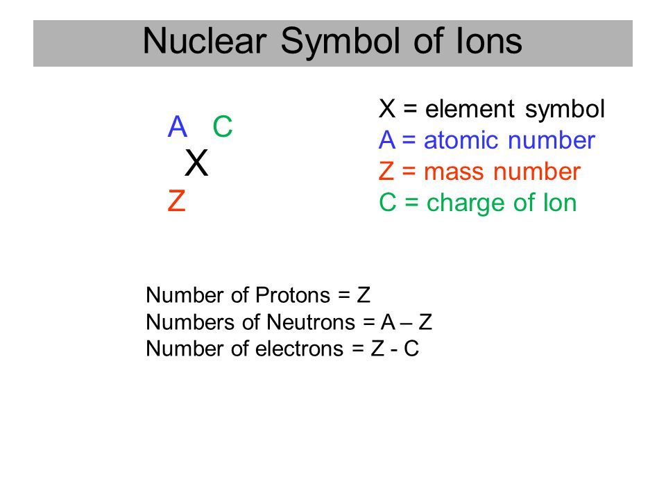 Nuclear Symbol of Ions X A C Z X = element symbol A = atomic number