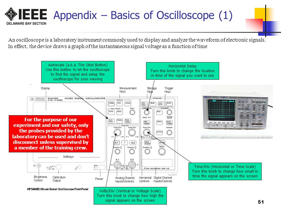 Appendix – Basics of Oscilloscope (1)