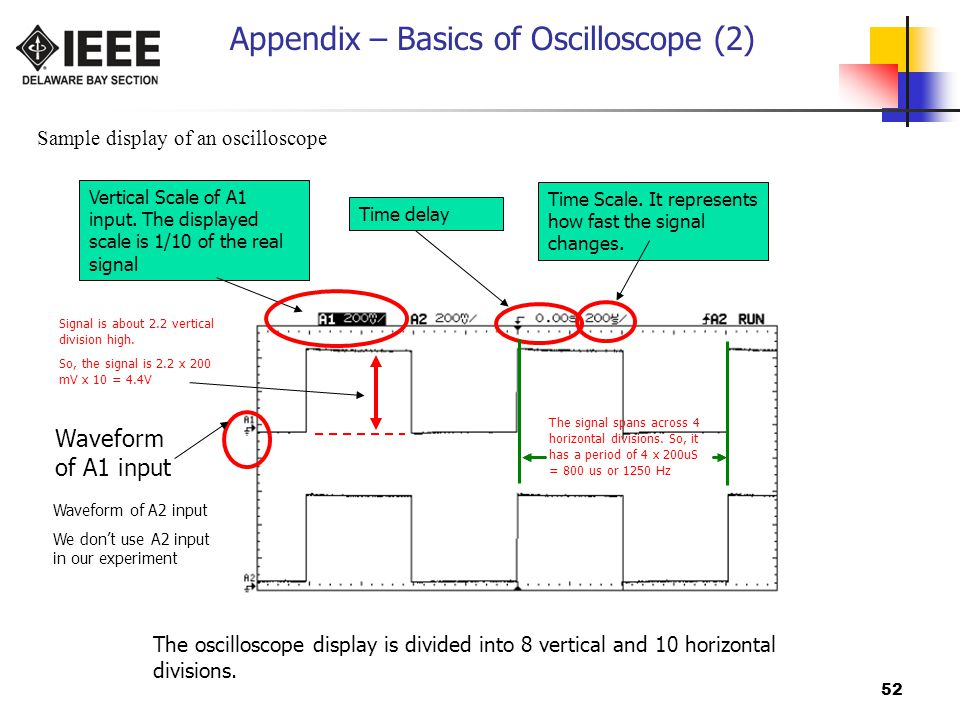 Appendix – Basics of Oscilloscope (2)