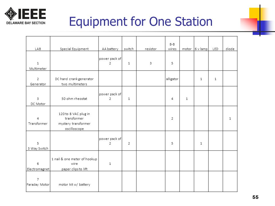 Equipment for One Station