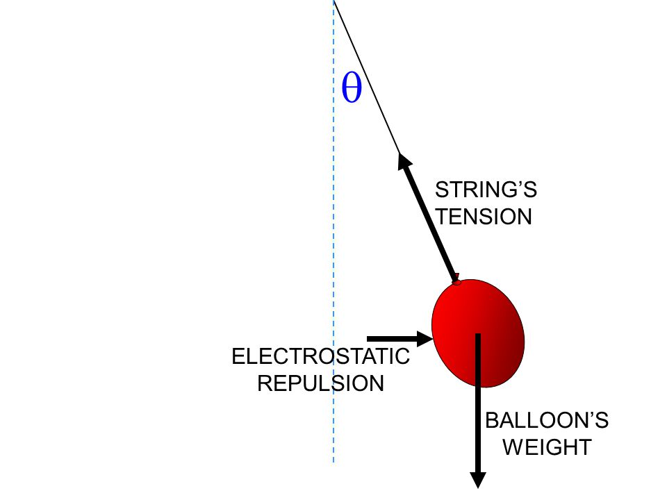  STRING'S TENSION ELECTROSTATIC REPULSION BALLOON'S WEIGHT