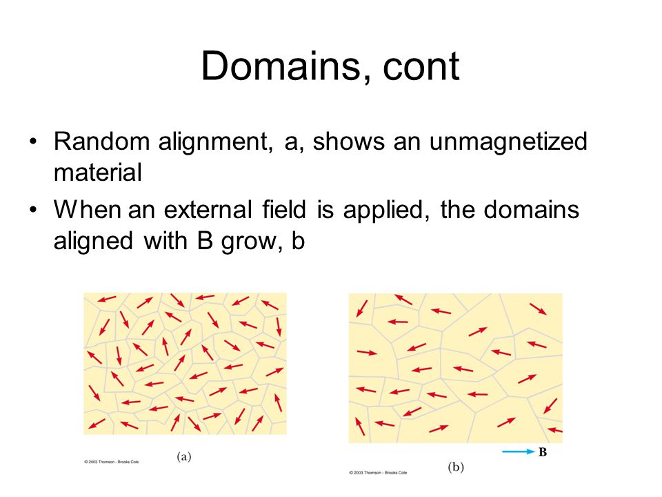 Domains, cont Random alignment, a, shows an unmagnetized material