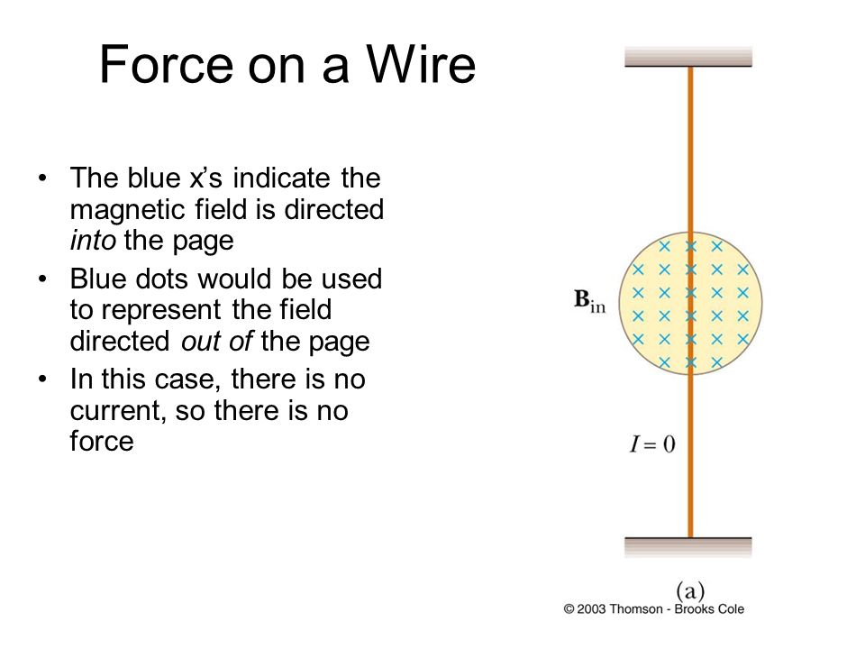 Force on a Wire The blue x's indicate the magnetic field is directed into the page.