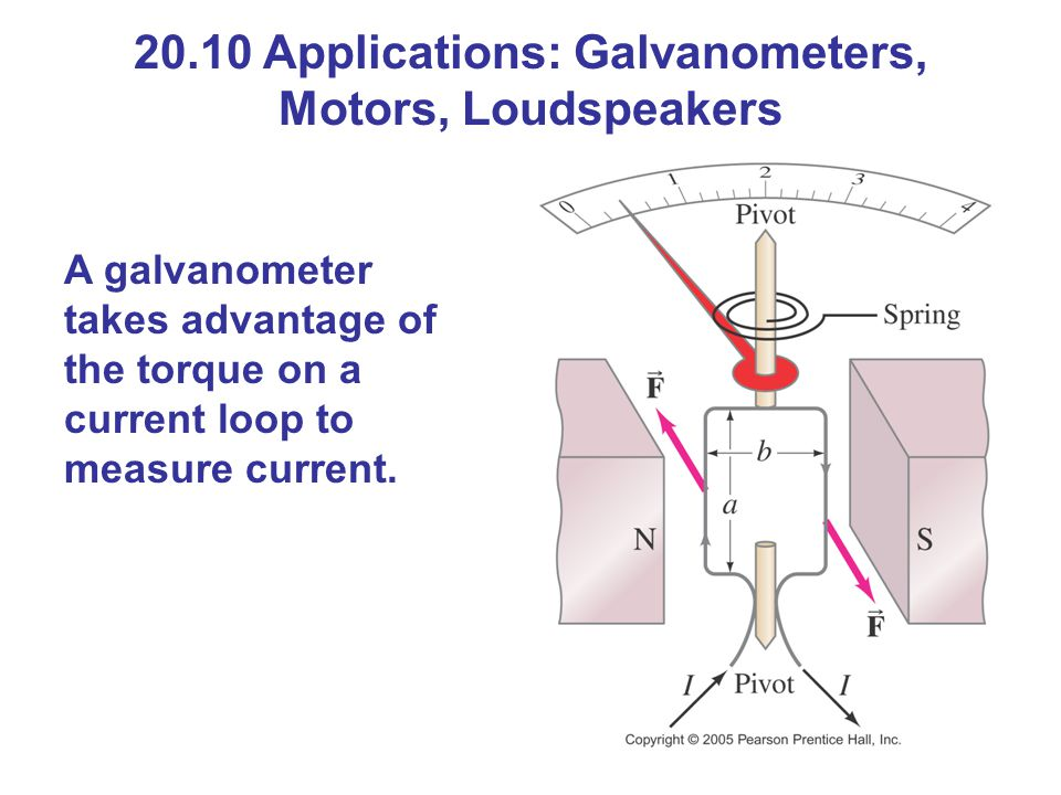 20.10 Applications: Galvanometers, Motors, Loudspeakers
