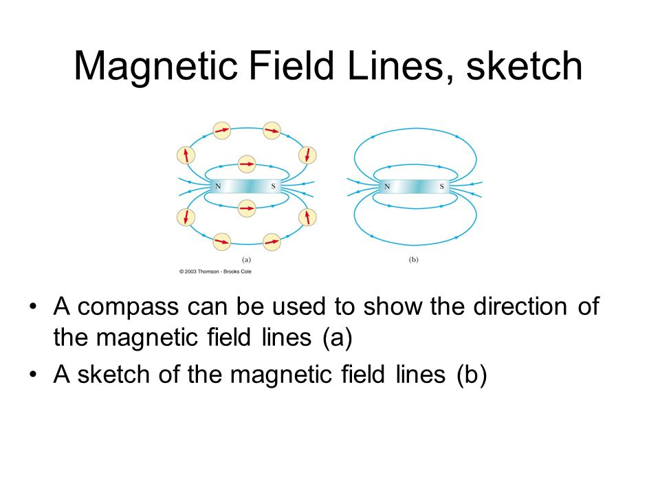 Magnetic Field Lines, sketch
