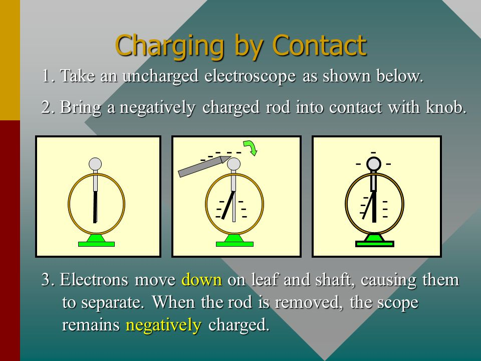 Charging by Contact 1. Take an uncharged electroscope as shown below.