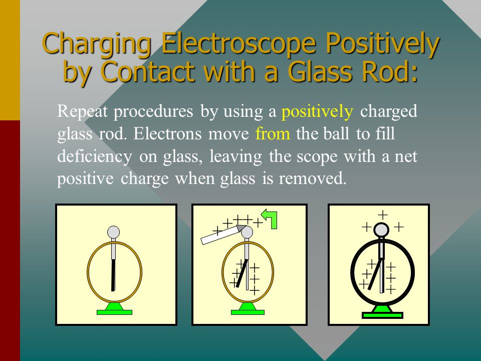 Charging Electroscope Positively by Contact with a Glass Rod: