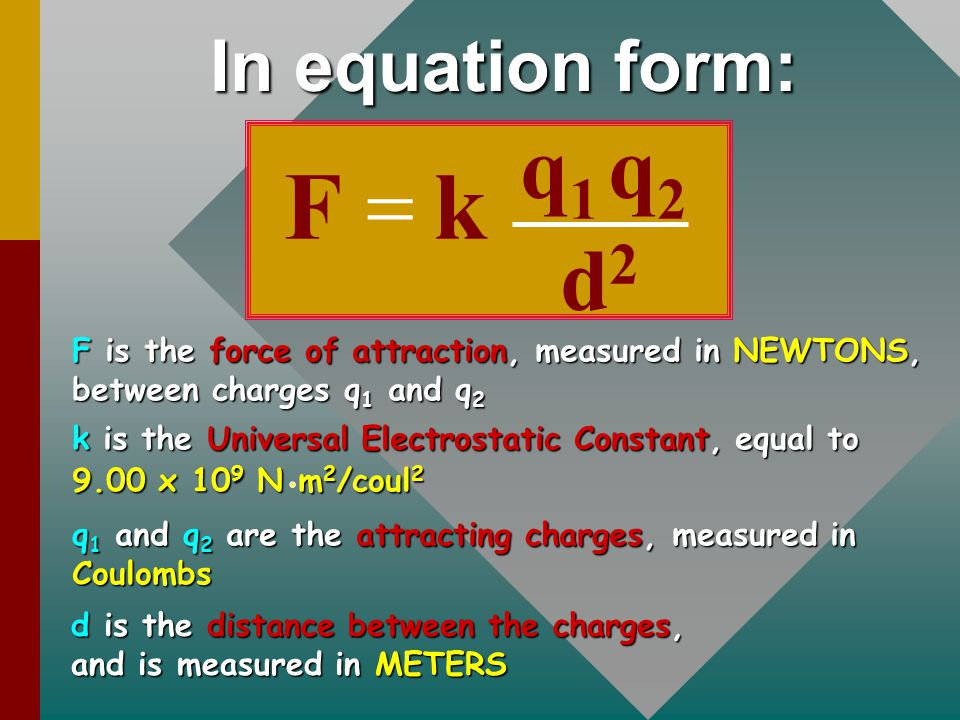 F k q1 q2 = d2 In equation form: