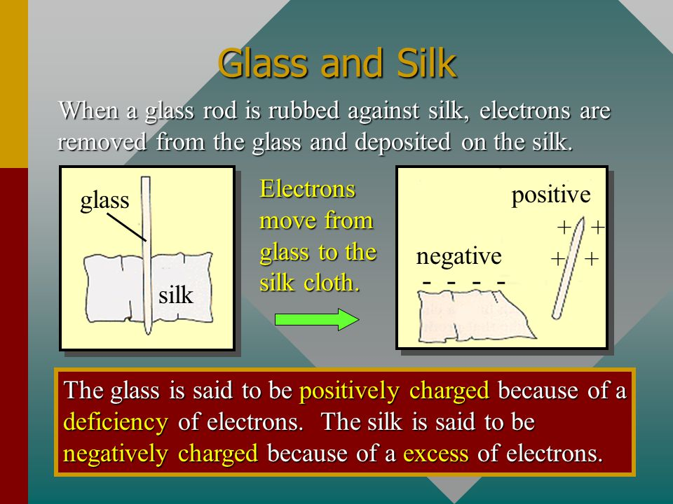 Glass and Silk When a glass rod is rubbed against silk, electrons are removed from the glass and deposited on the silk.