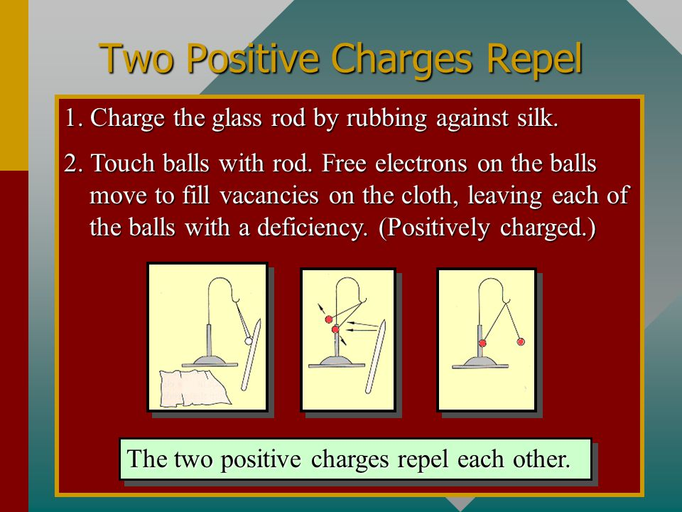 Two Positive Charges Repel