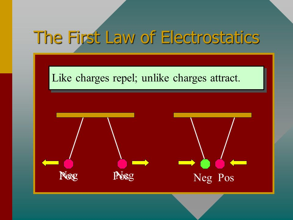 The First Law of Electrostatics