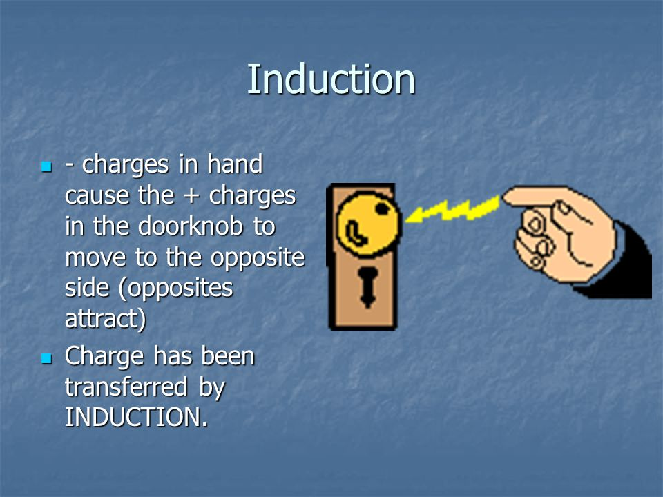 Induction - charges in hand cause the + charges in the doorknob to move to the opposite side (opposites attract)