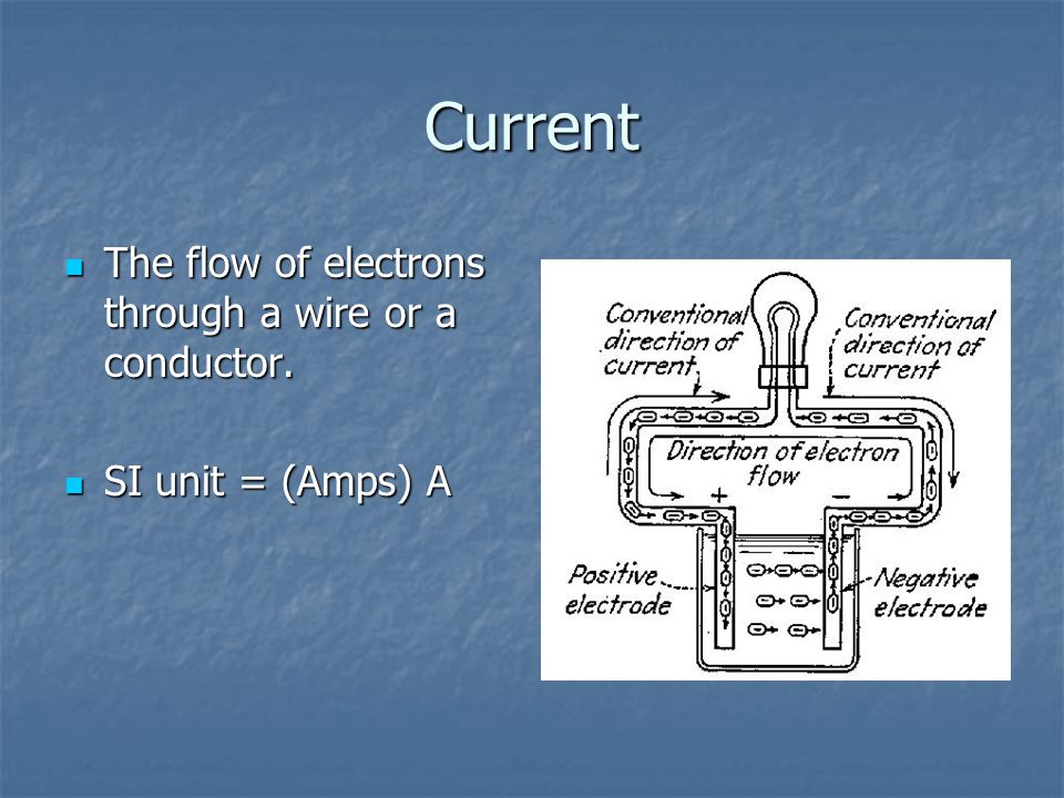 Current The flow of electrons through a wire or a conductor.
