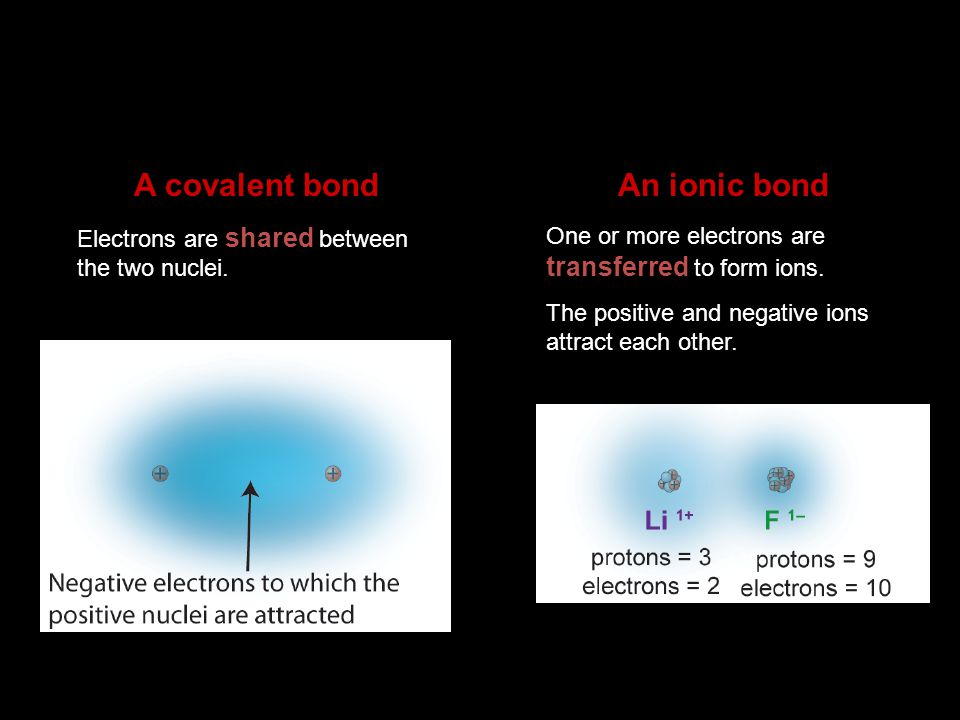 A covalent bond An ionic bond