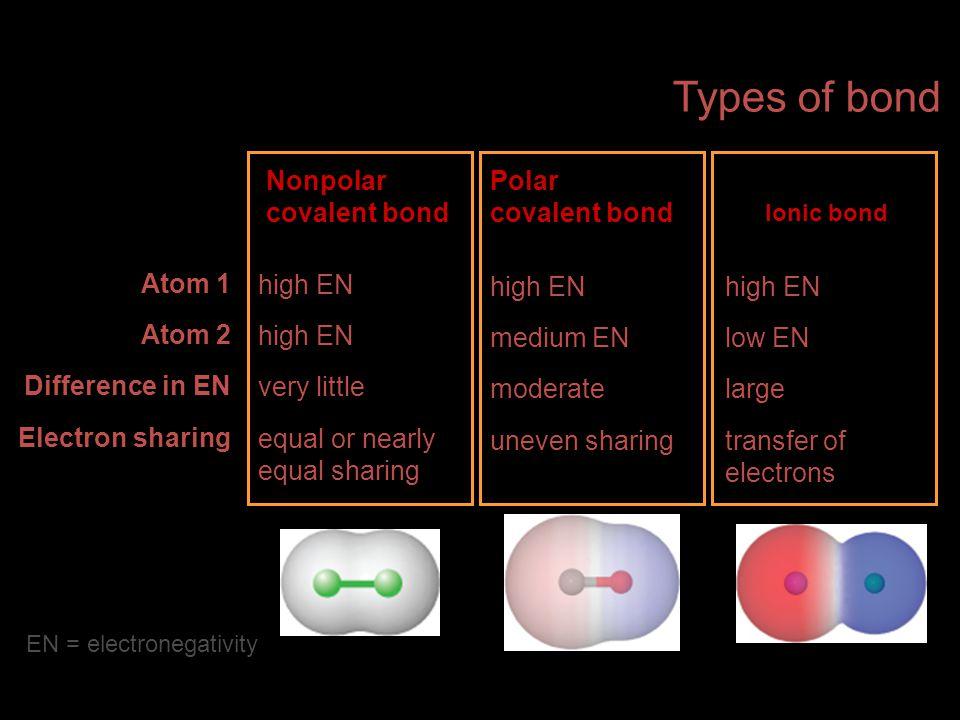 Types of bond Nonpolar covalent bond Polar covalent bond Atom 1 Atom 2