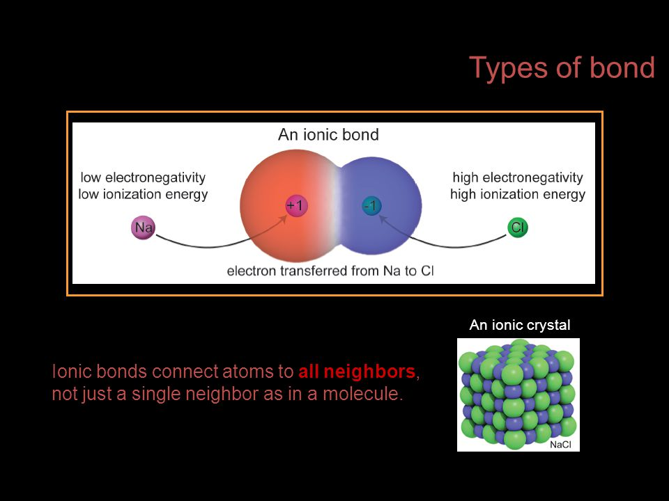 Types of bond An ionic crystal.