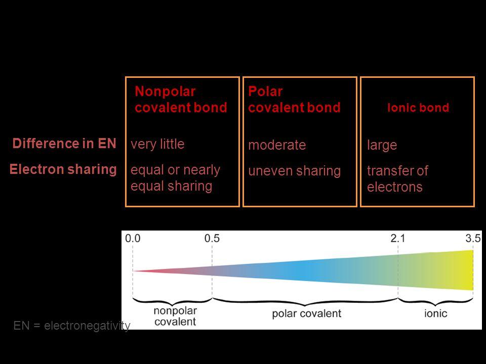 Nonpolar covalent bond Polar covalent bond