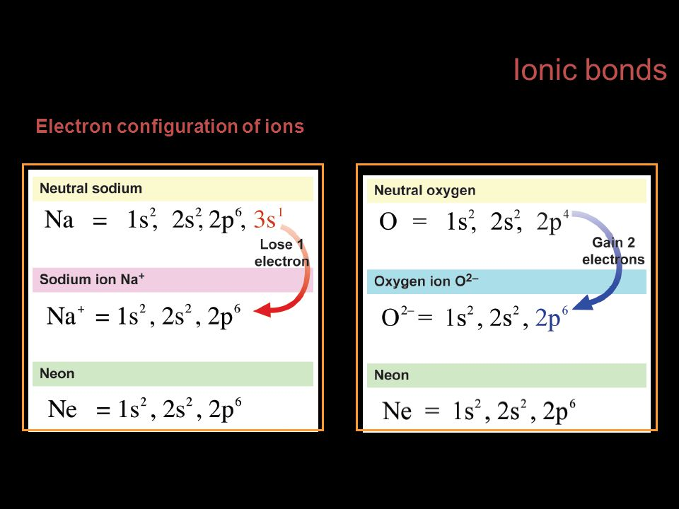 Ionic bonds Electron configuration of ions