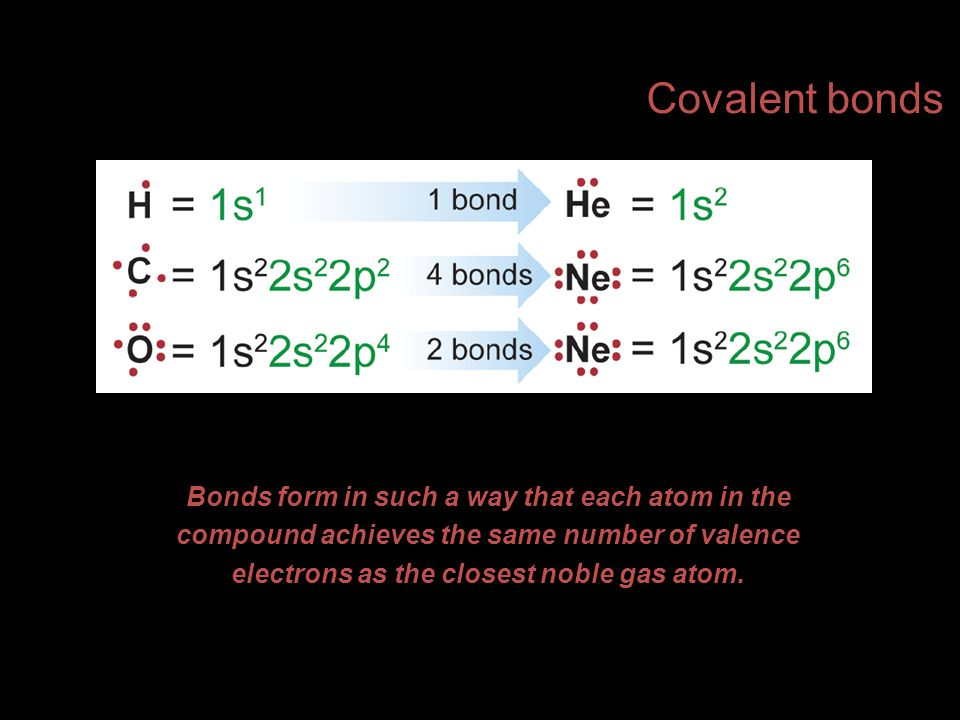Covalent bonds Bonds form in such a way that each atom in the compound achieves the same number of valence electrons as the closest noble gas atom.