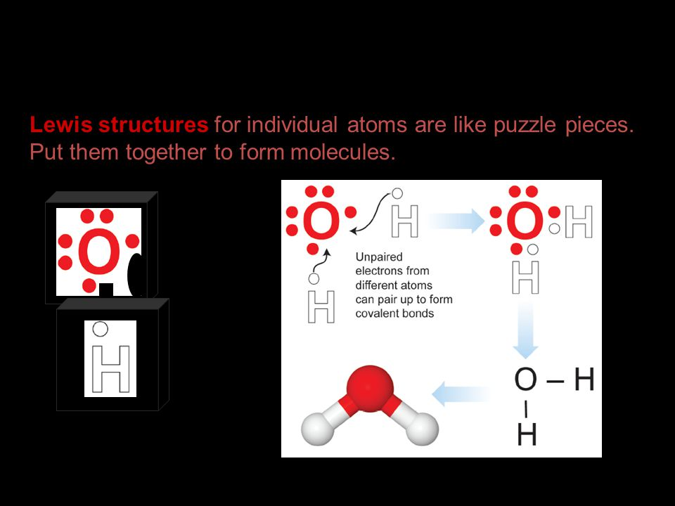 Lewis structures for individual atoms are like puzzle pieces.