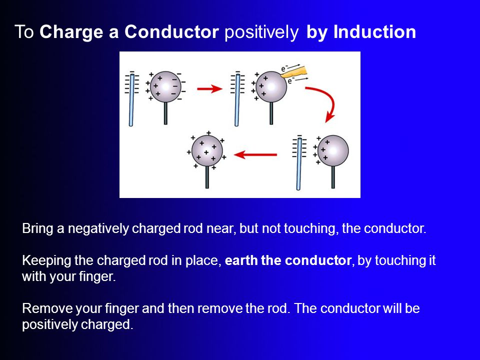 To Charge a Conductor positively by Induction
