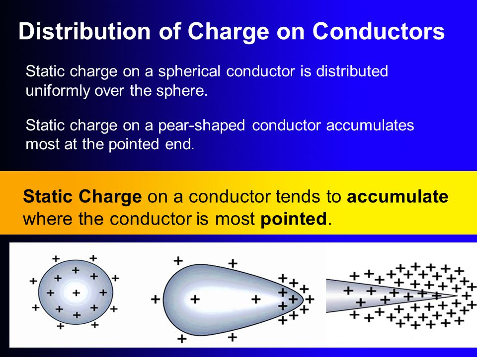 Distribution of Charge on Conductors