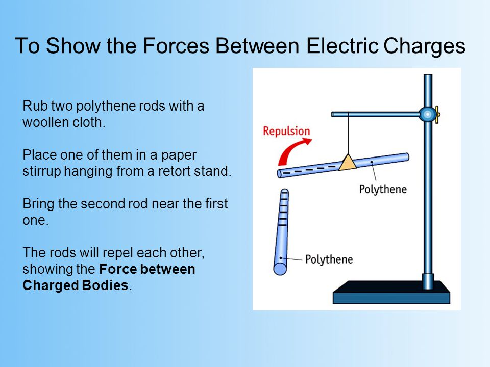 To Show the Forces Between Electric Charges