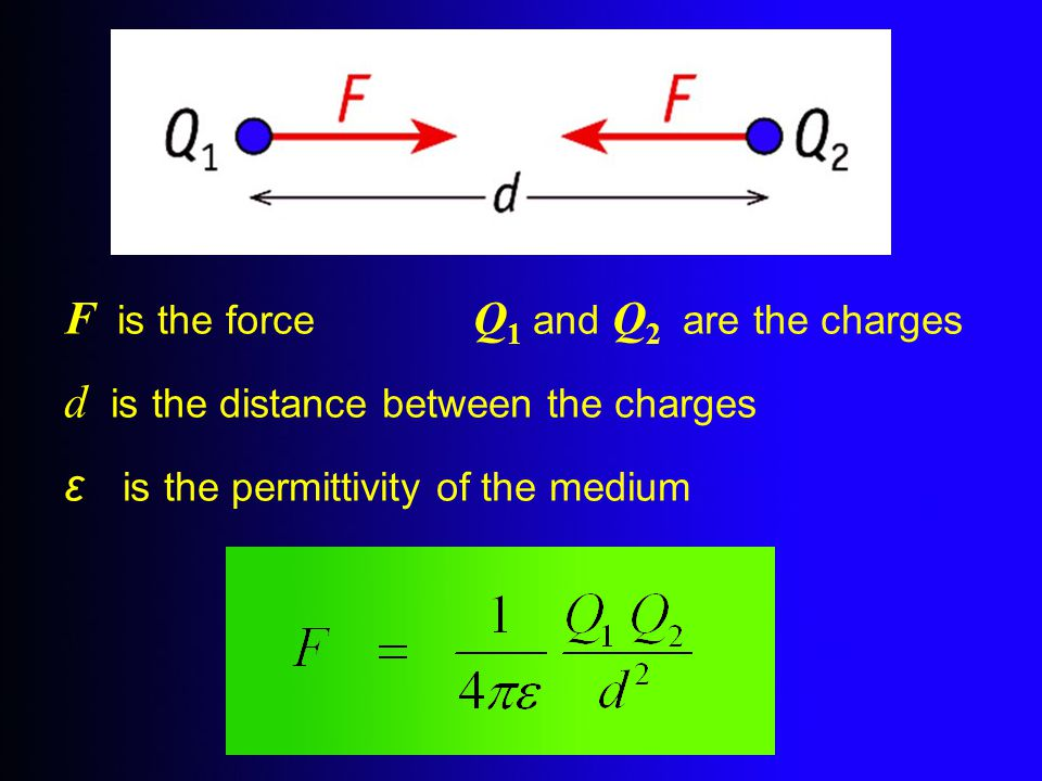 F is the force Q1 and Q2 are the charges