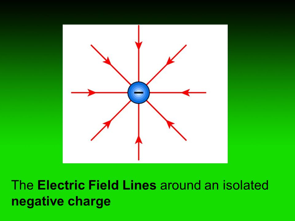 The Electric Field Lines around an isolated negative charge