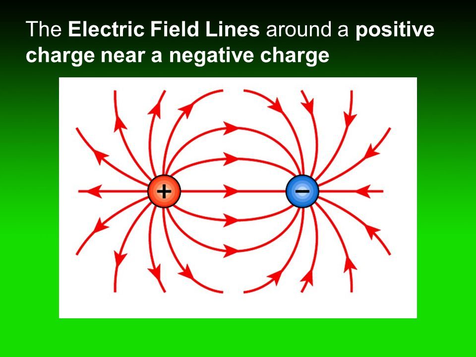 The Electric Field Lines around a positive charge near a negative charge