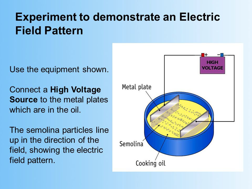 Experiment to demonstrate an Electric Field Pattern