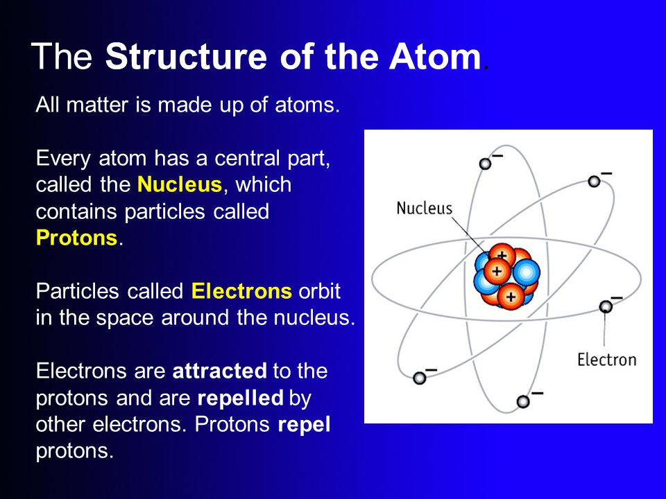 The Structure of the Atom.