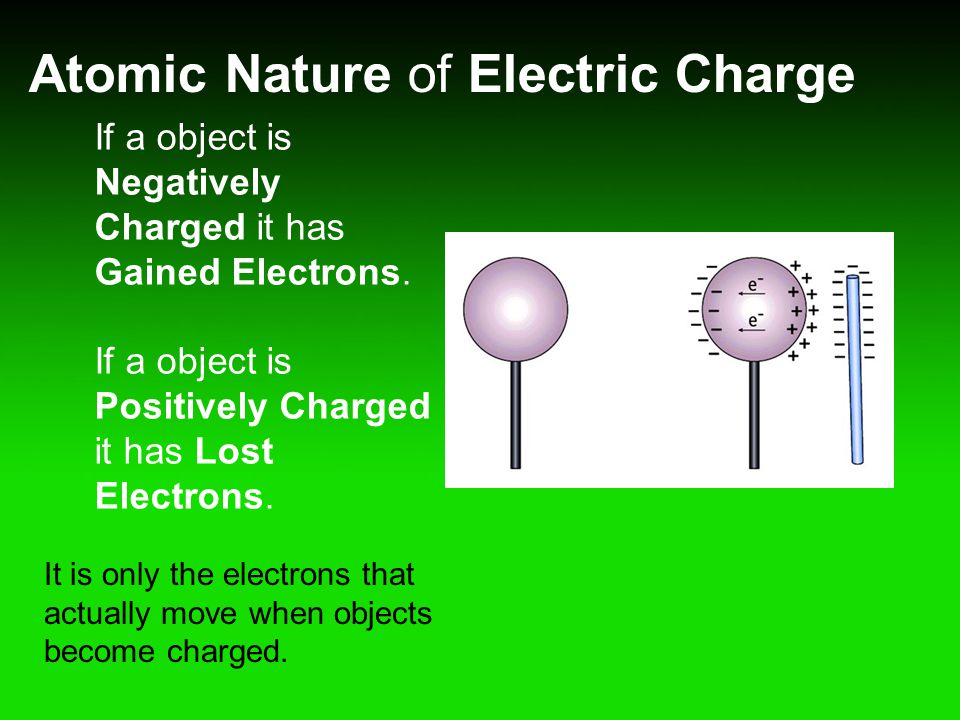 Atomic Nature of Electric Charge
