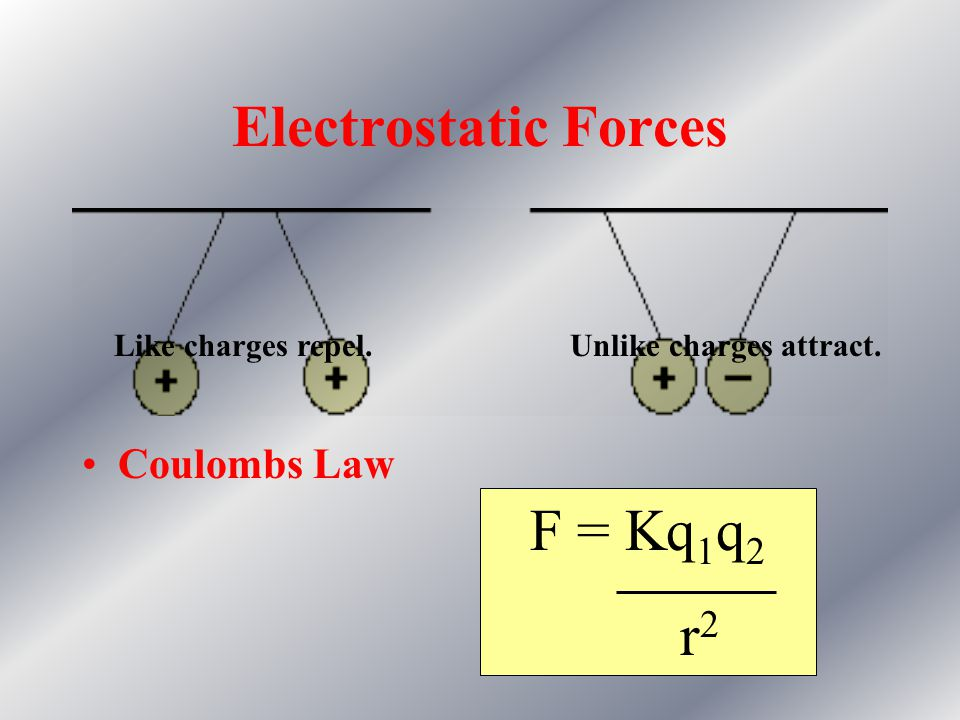 Electrostatic Forces F = Kq1q2 r2 Coulombs Law Like charges repel.
