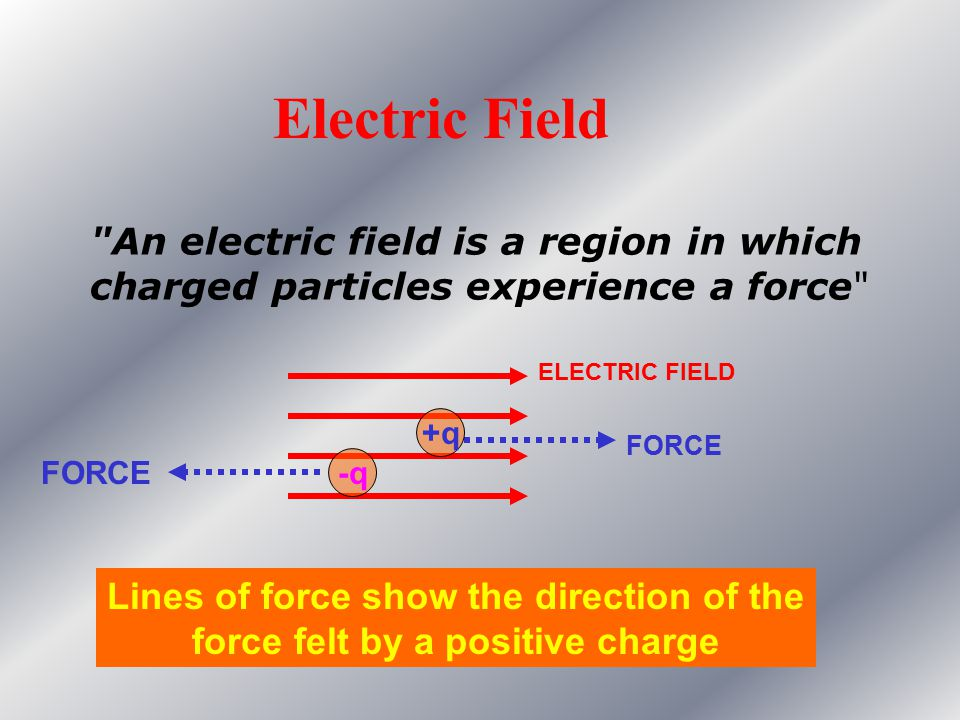 Electric Field An electric field is a region in which charged particles experience a force ELECTRIC FIELD.