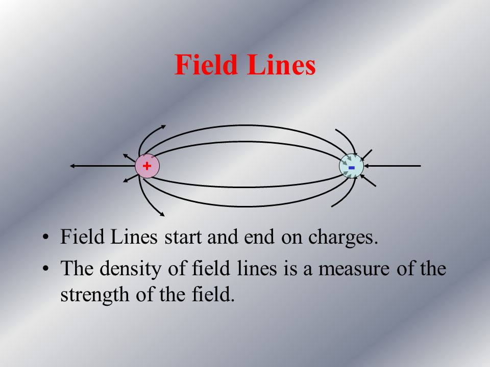 Field Lines - Field Lines start and end on charges.
