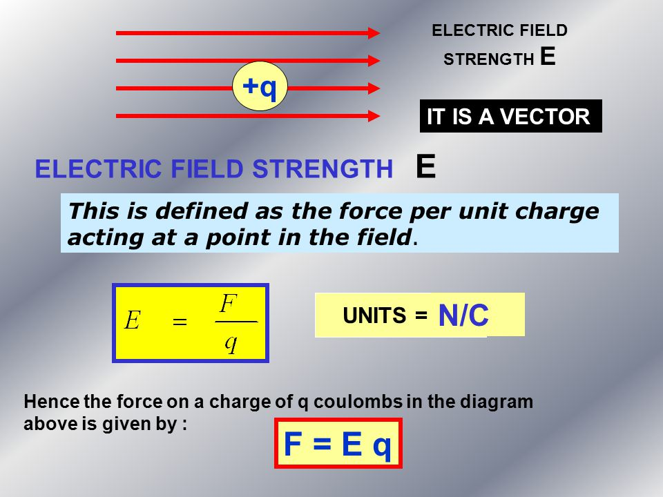 ELECTRIC FIELD STRENGTH E