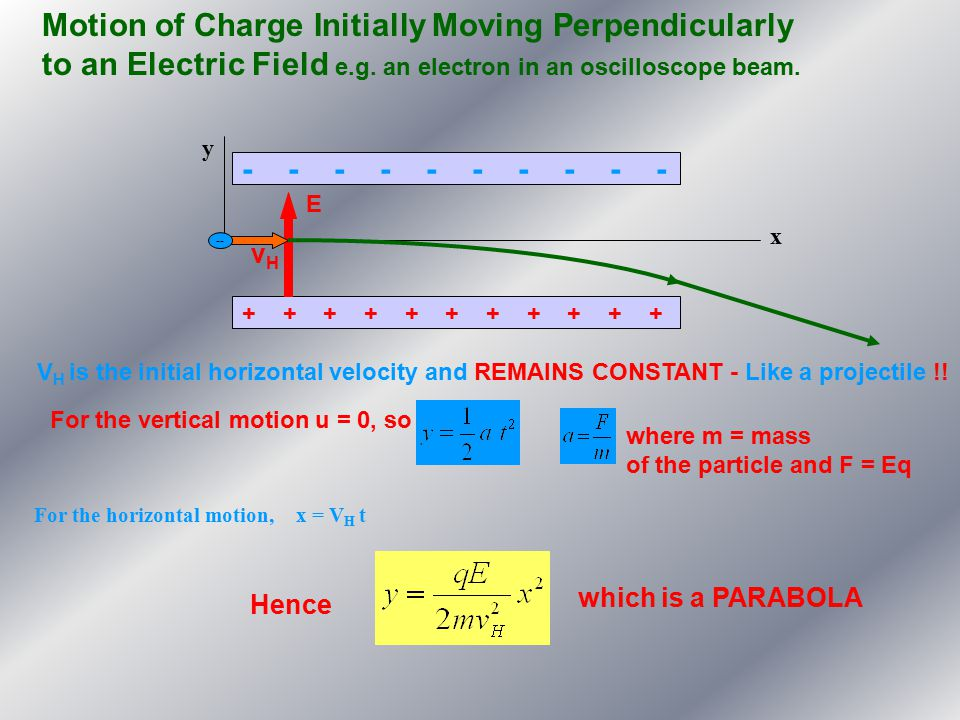 Motion of Charge Initially Moving Perpendicularly to an Electric Field e.g. an electron in an oscilloscope beam.