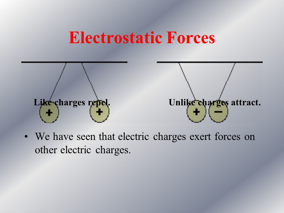 Electrostatic Forces Like charges repel. Unlike charges attract.