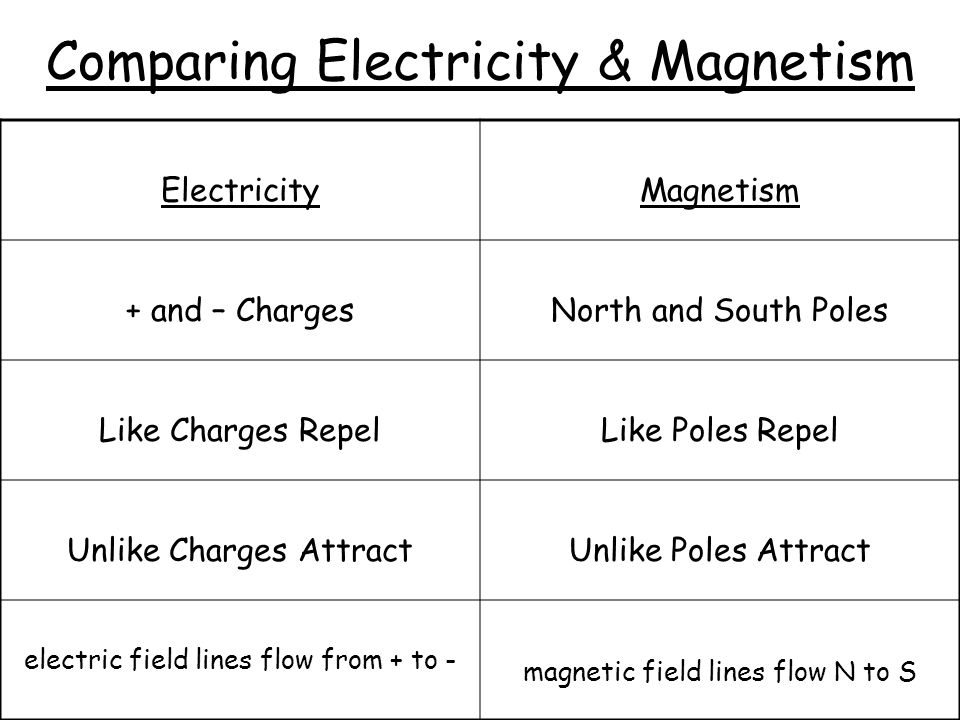 Comparing Electricity & Magnetism