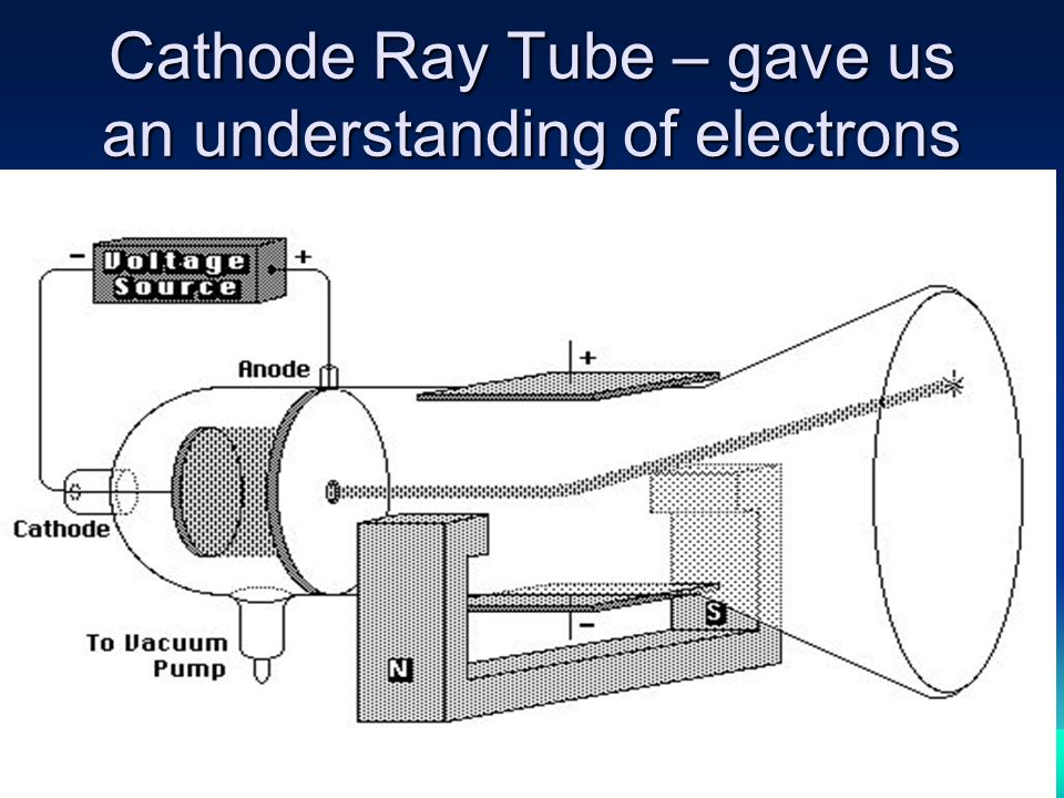 Cathode Ray Tube – gave us an understanding of electrons