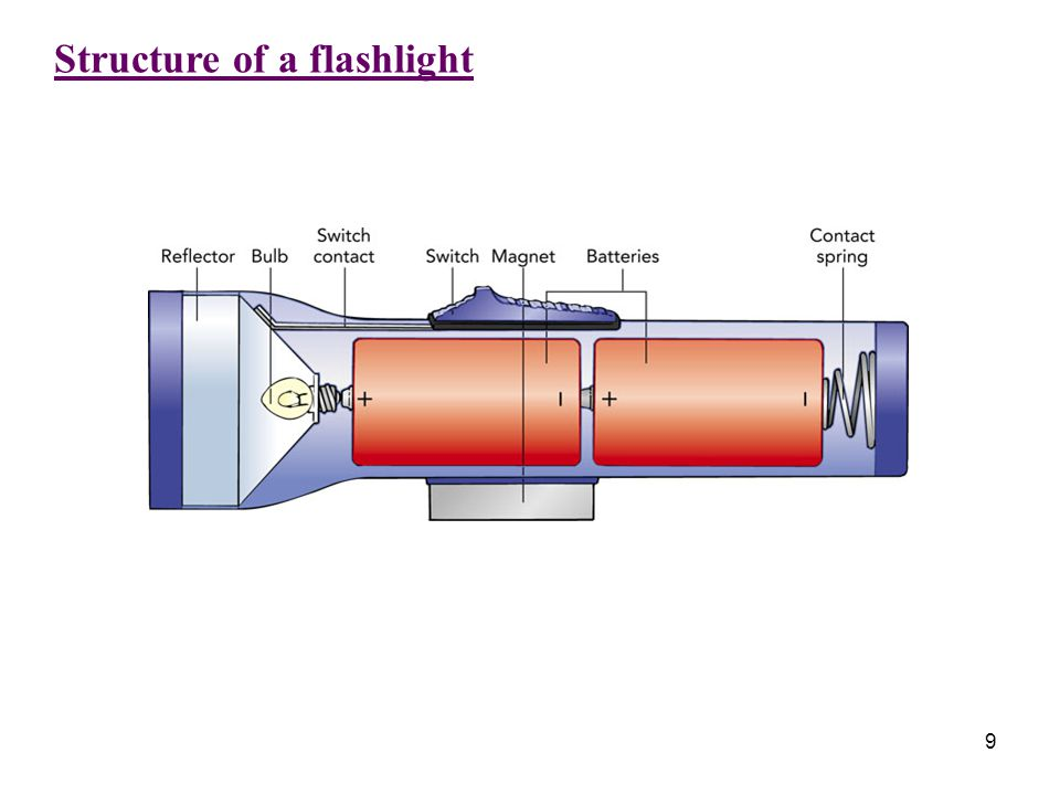Structure of a flashlight