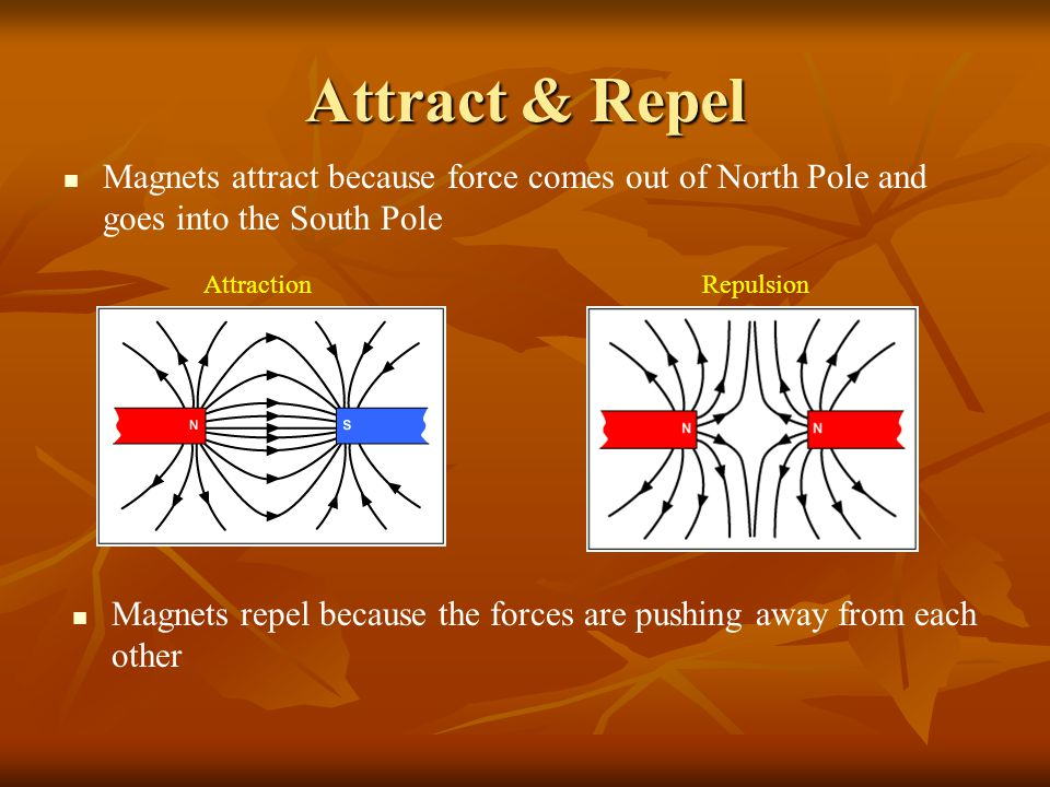 Attract & Repel Magnets attract because force comes out of North Pole and goes into the South Pole.