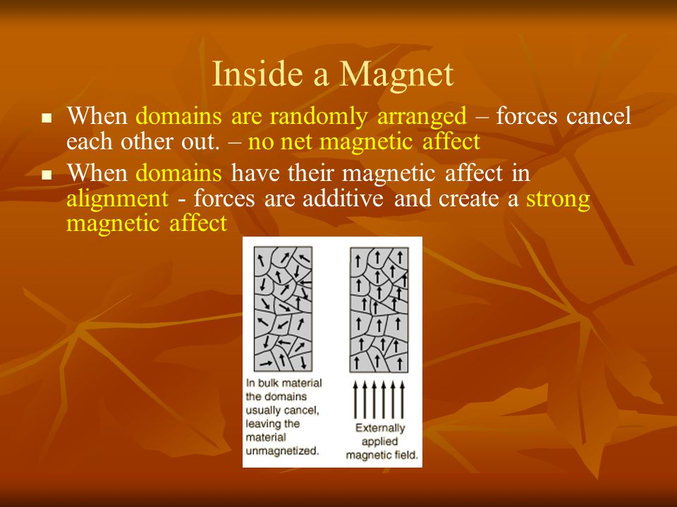 Inside a Magnet When domains are randomly arranged – forces cancel each other out. – no net magnetic affect.