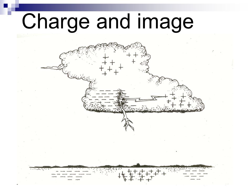 Charge and image