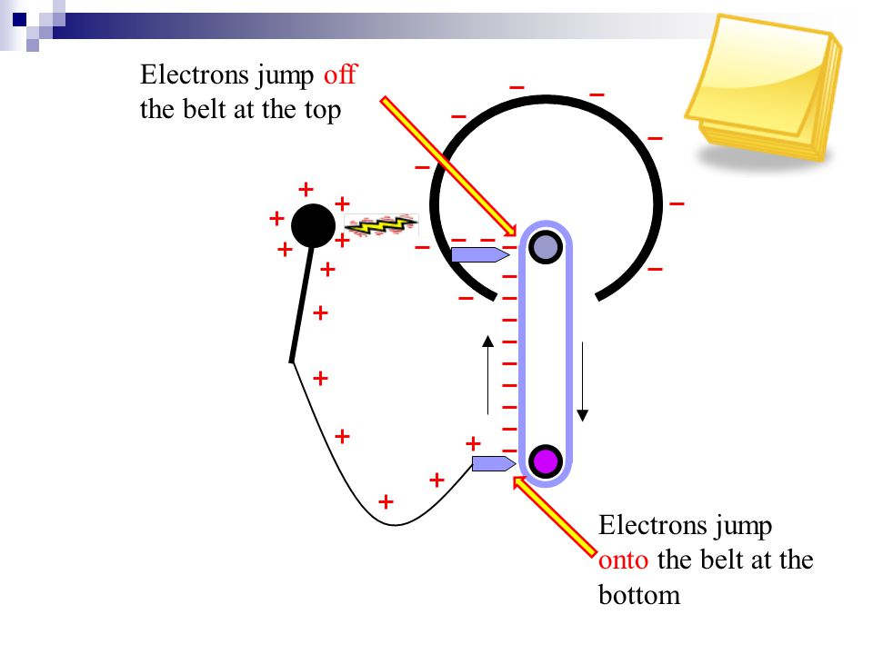 Electrons jump off the belt at the top