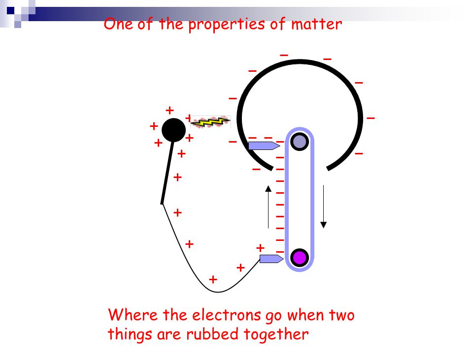 One of the properties of matter