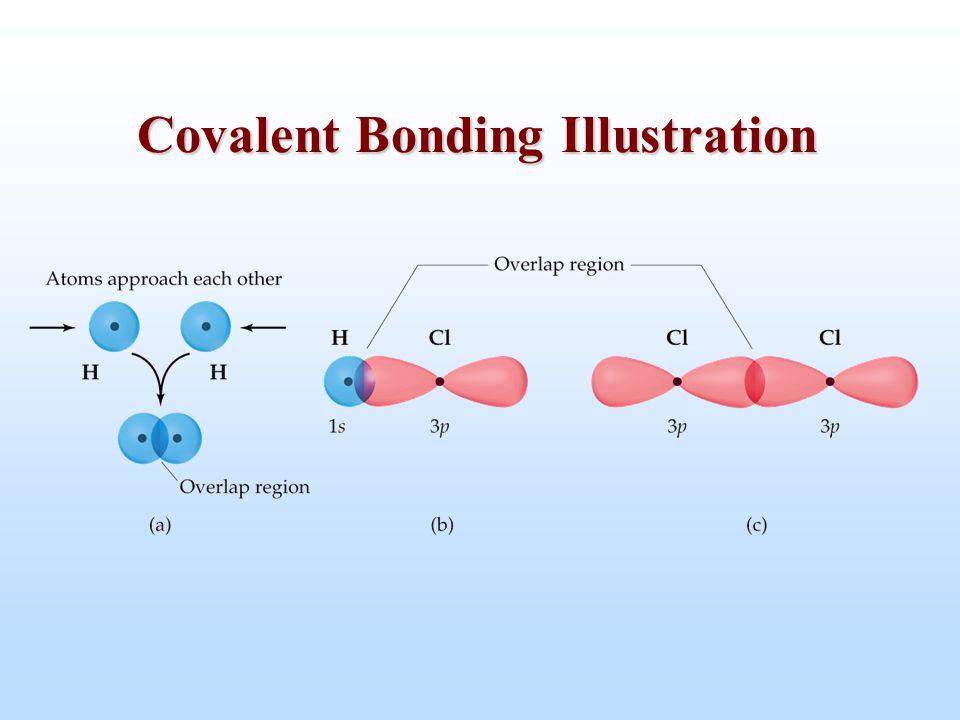 Covalent Bonding Illustration