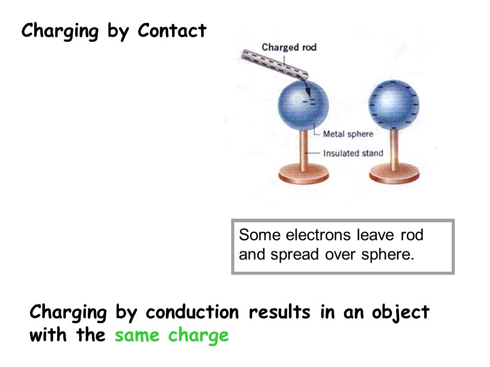Charging by conduction results in an object with the same charge