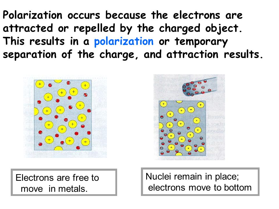 Polarization occurs because the electrons are attracted or repelled by the charged object. This results in a polarization or temporary separation of the charge, and attraction results.